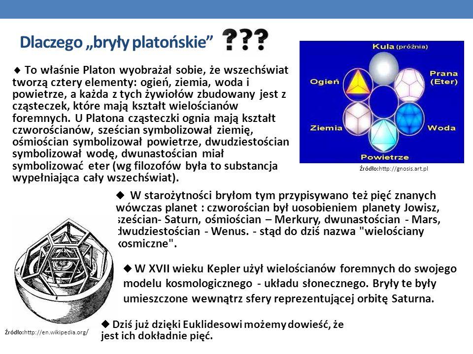 Dlaczego bryły platońskie To właśnie Platon wyobrażał sobie, że wszechświat tworzą cztery elementy: ogień, ziemia, woda i powietrze, a każda z tych żywiołów zbudowany jest z cząsteczek, które mają kształt wielościanów foremnych.