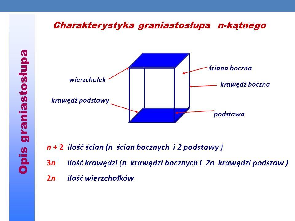 Opis graniastosłupa wierzchołek podstawa ściana boczna n + 2 ilość ścian (n ścian bocznych i 2 podstawy ) 3n ilość krawędzi (n krawędzi bocznych i 2n krawędzi podstaw ) 2n ilość wierzchołków krawędź podstawy krawędź boczna Charakterystyka graniastosłupa n-kątnego