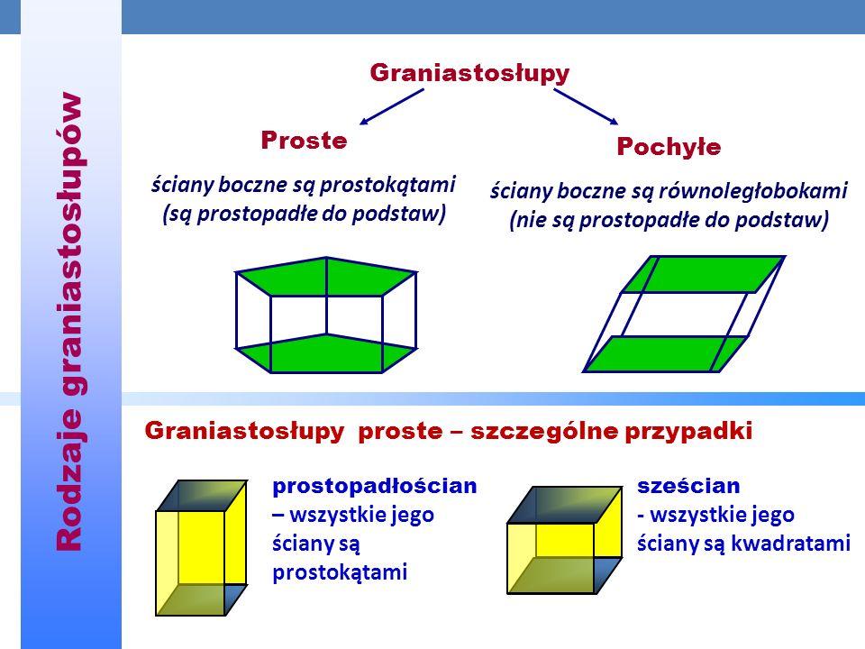 Graniastosłupy Proste ściany boczne są prostokątami (są prostopadłe do podstaw) Pochyłe ściany boczne są równoległobokami (nie są prostopadłe do podstaw) Rodzaje graniastosłupów Graniastosłupy proste – szczególne przypadki prostopadłościan – wszystkie jego ściany są prostokątami sześcian - wszystkie jego ściany są kwadratami