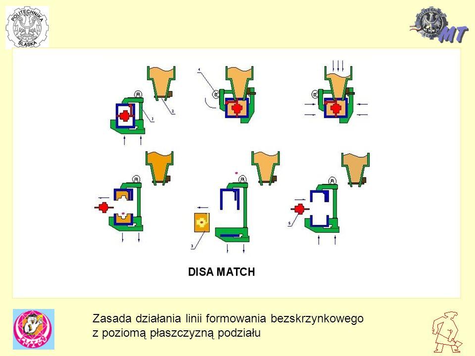 Zasada działania linii formowania bezskrzynkowego z poziomą płaszczyzną podziału