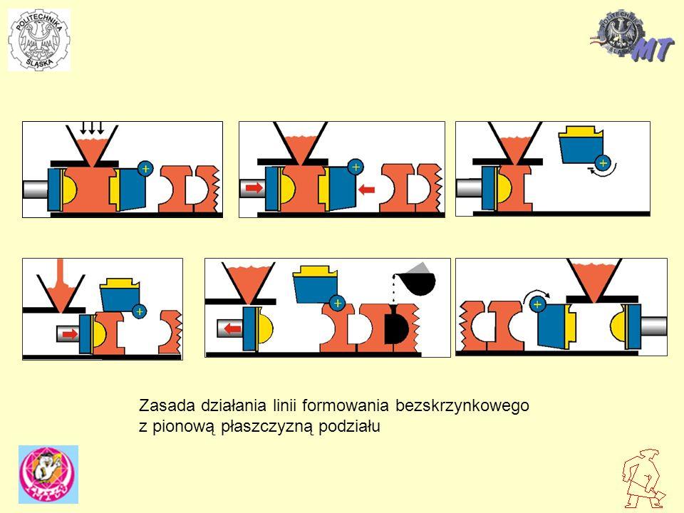 Zasada działania linii formowania bezskrzynkowego z pionową płaszczyzną podziału