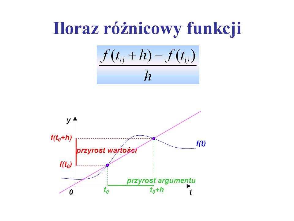 Iloraz różnicowy funkcji t0 y f(t) t0t0 t 0 +h f(t 0 ) f(t 0 +h) przyrost argumentu przyrost wartości