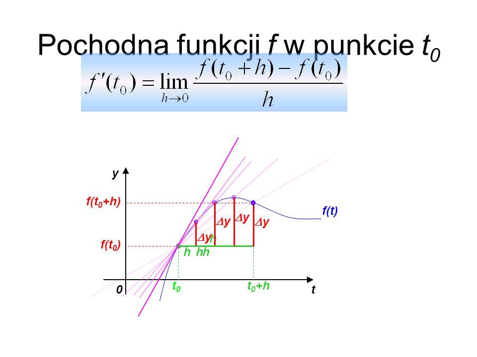Pochodna funkcji f w punkcie t 0 t0 y f(t) t0t0 t 0 +h f(t 0 ) f(t 0 +h) h y y y y h hh