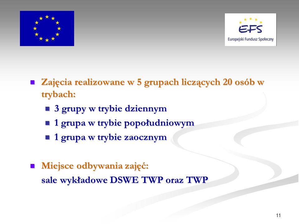11 Zajęcia realizowane w 5 grupach liczących 20 osób w trybach: Zajęcia realizowane w 5 grupach liczących 20 osób w trybach: 3 grupy w trybie dziennym 3 grupy w trybie dziennym 1 grupa w trybie popołudniowym 1 grupa w trybie popołudniowym 1 grupa w trybie zaocznym 1 grupa w trybie zaocznym Miejsce odbywania zajęć: Miejsce odbywania zajęć: sale wykładowe DSWE TWP oraz TWP