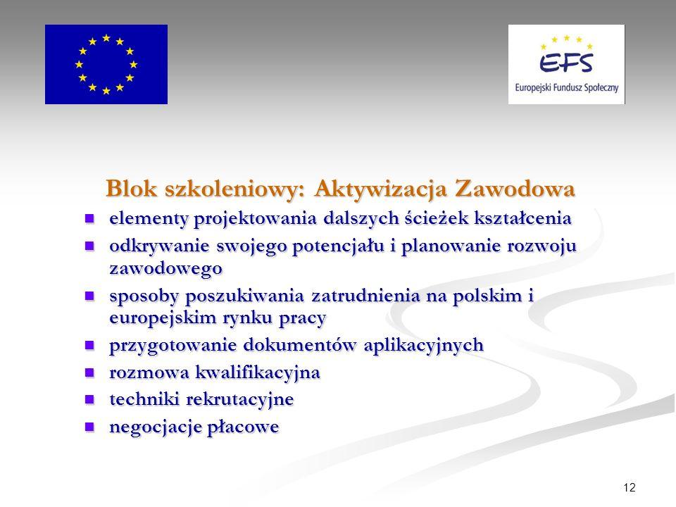12 Blok szkoleniowy: Aktywizacja Zawodowa elementy projektowania dalszych ścieżek kształcenia elementy projektowania dalszych ścieżek kształcenia odkrywanie swojego potencjału i planowanie rozwoju zawodowego odkrywanie swojego potencjału i planowanie rozwoju zawodowego sposoby poszukiwania zatrudnienia na polskim i europejskim rynku pracy sposoby poszukiwania zatrudnienia na polskim i europejskim rynku pracy przygotowanie dokumentów aplikacyjnych przygotowanie dokumentów aplikacyjnych rozmowa kwalifikacyjna rozmowa kwalifikacyjna techniki rekrutacyjne techniki rekrutacyjne negocjacje płacowe negocjacje płacowe