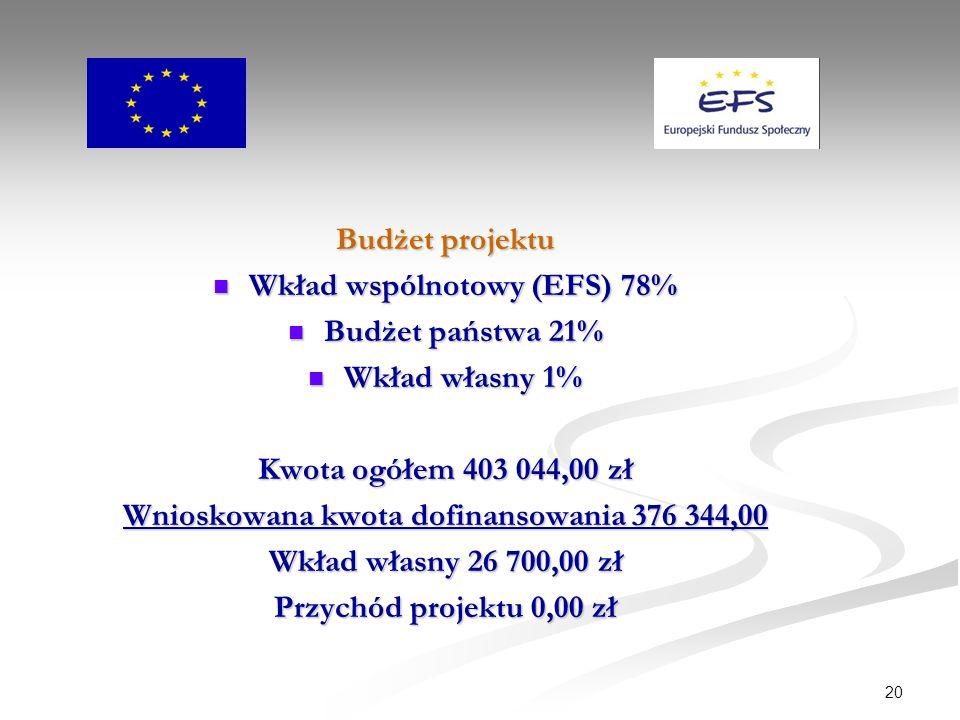 20 Budżet projektu Wkład wspólnotowy (EFS) 78% Wkład wspólnotowy (EFS) 78% Budżet państwa 21% Budżet państwa 21% Wkład własny 1% Wkład własny 1% Kwota ogółem 403 044,00 zł Wnioskowana kwota dofinansowania 376 344,00 Wkład własny 26 700,00 zł Przychód projektu 0,00 zł