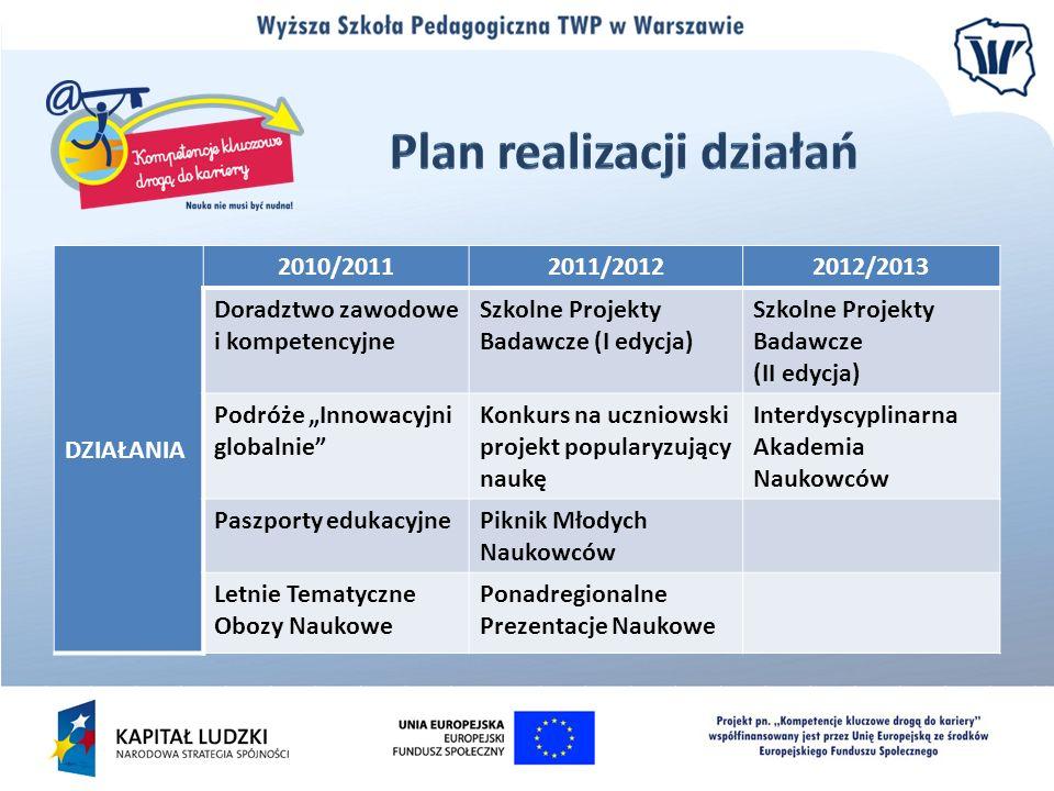 DZIAŁANIA 2010/20112011/20122012/2013 Doradztwo zawodowe i kompetencyjne Szkolne Projekty Badawcze (I edycja) Szkolne Projekty Badawcze (II edycja) Po