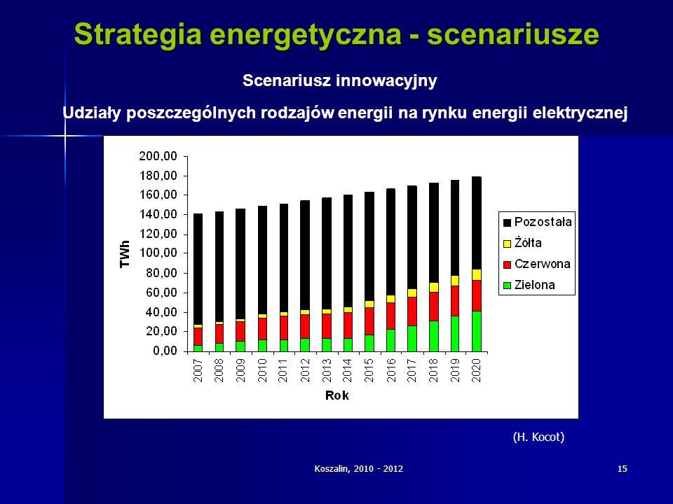 Koszalin, 2010 - 201215 Strategia energetyczna - scenariusze Scenariusz innowacyjny Udziały poszczególnych rodzajów energii na rynku energii elektrycz
