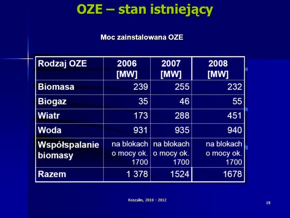 Koszalin, 2010 - 2012 18 OZE – stan istniejący Moc zainstalowana OZE