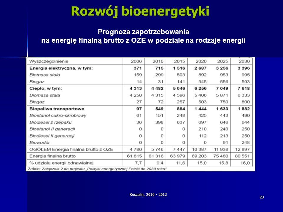 Koszalin, 2010 - 2012 23 Rozwój bioenergetyki Prognoza zapotrzebowania na energię finalną brutto z OZE w podziale na rodzaje energii