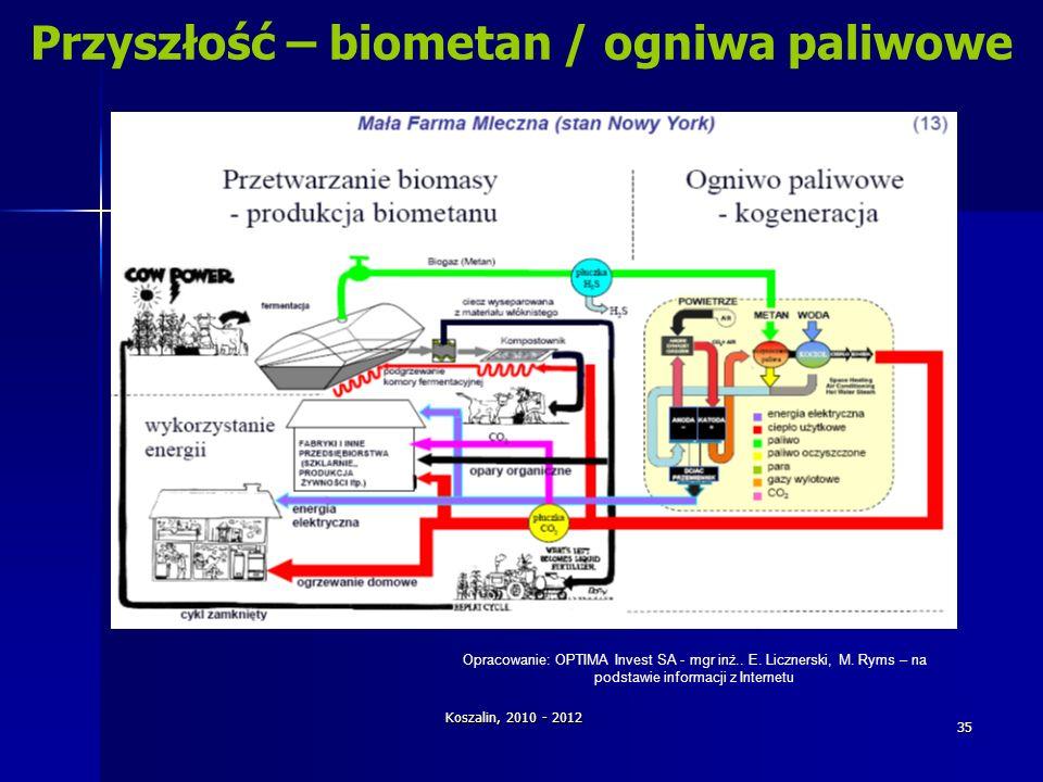 Koszalin, 2010 - 2012 35 Przyszłość – biometan / ogniwa paliwowe Opracowanie: OPTIMA Invest SA - mgr inż.. E. Licznerski, M. Ryms – na podstawie infor