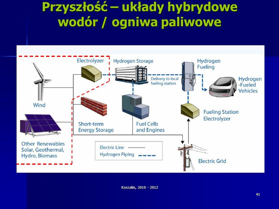 Koszalin, 2010 - 2012 41 Przyszłość – układy hybrydowe wodór / ogniwa paliwowe