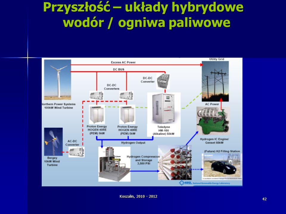 Koszalin, 2010 - 2012 42 Przyszłość – układy hybrydowe wodór / ogniwa paliwowe