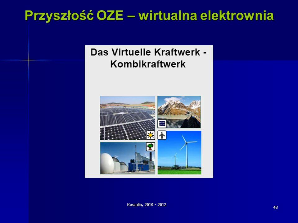 Koszalin, 2010 - 2012 43 Przyszłość OZE – wirtualna elektrownia