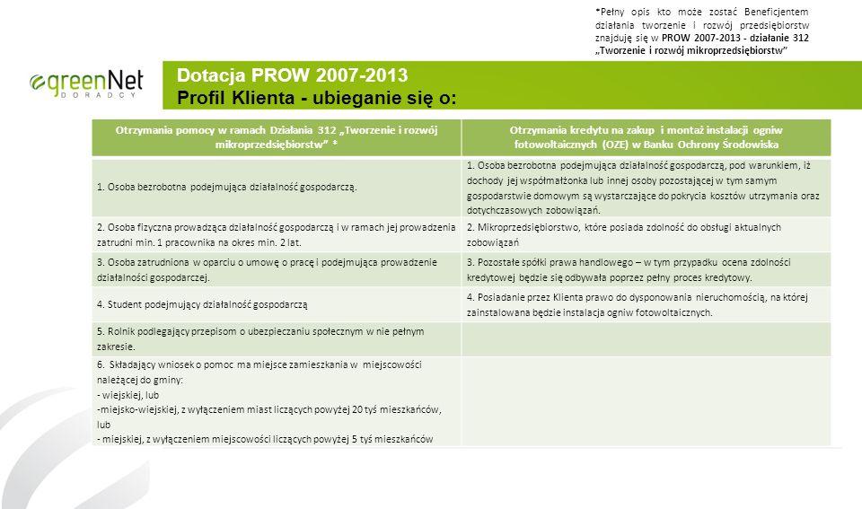 Dotacja PROW 2007-2013 Profil Klienta - ubieganie się o: Otrzymania pomocy w ramach Działania 312 Tworzenie i rozwój mikroprzedsiębiorstw * Otrzymania