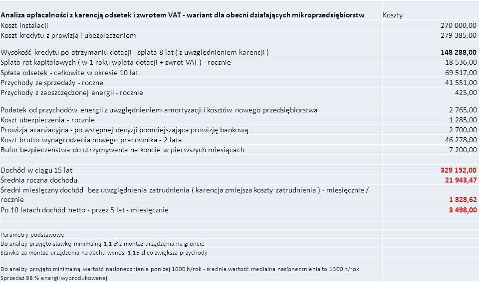 Analiza opłacalności z karencją odsetek i zwrotem VAT - wariant dla obecni działających mikroprzedsiębiorstwKoszty Koszt instalacji 270 000,00 zł Kosz