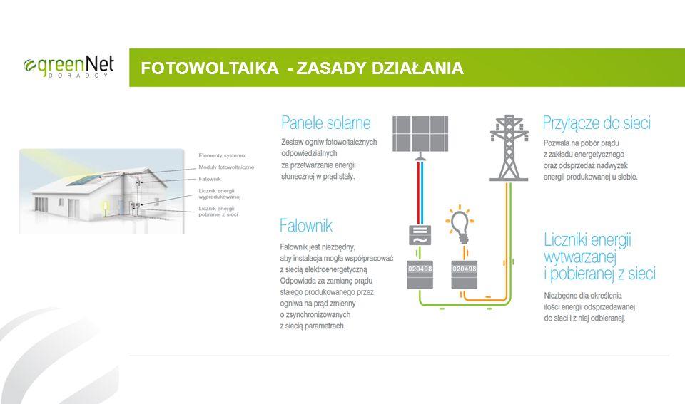 Ustawa Feed in Tariff (FIT) Podstawowe założenia ustawy : Preferencyjne warunki montażu urządzeń 40 KW Preferencyjne stawka odkupu energii 1,1 zł netto – montaż na gruncie 1,15 netto – montaż na dachu 15 letnia gwarancja odbioru energii po ustalonej cenie przez ZE Brak górnej granicy wiekowej Brak pozwoleń na budowę