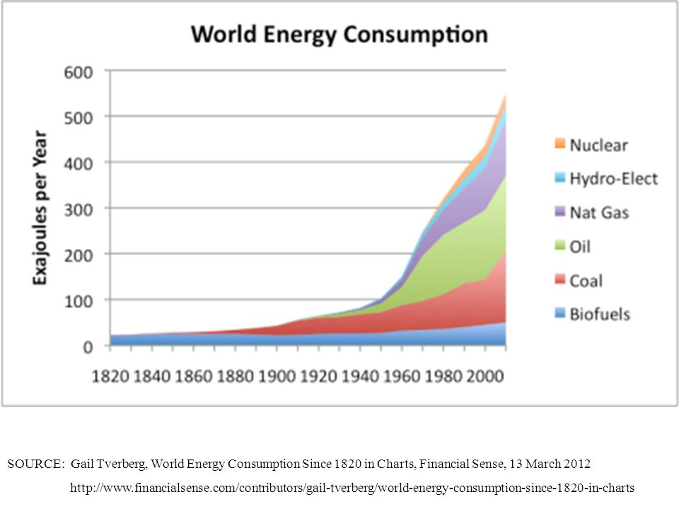 SOURCE: Gail Tverberg, World Energy Consumption Since 1820 in Charts, Financial Sense, 13 March 2012 http://www.financialsense.com/contributors/gail-t