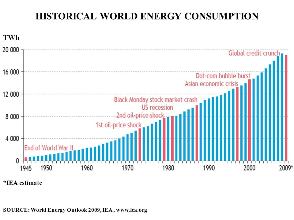 HISTORICAL WORLD ENERGY CONSUMPTION TWh *IEA estimate SOURCE: World Energy Outlook 2009, IEA, www.iea.org