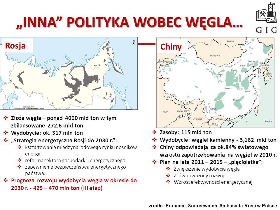 INNA POLITYKA WOBEC WĘGLA… Chiny Rosja Złoża węgla – ponad 4000 mld ton w tym zbilansowane 272,6 mld ton Wydobycie: ok. 317 mln ton Strategia energety