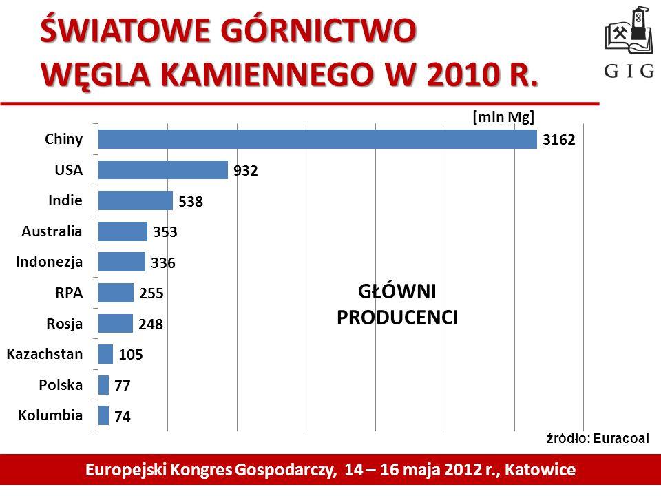 ŚWIATOWE GÓRNICTWO WĘGLA KAMIENNEGO W 2010 R. Europejski Kongres Gospodarczy, 14 – 16 maja 2012 r., Katowice GŁÓWNI PRODUCENCI [mln Mg] źródło: Euraco