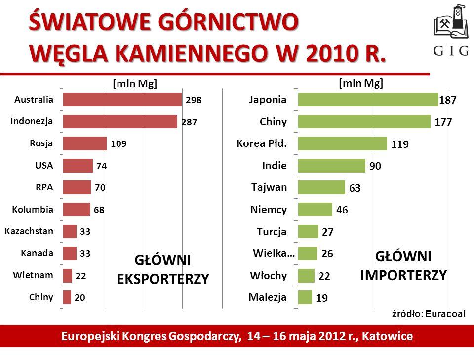 ŚWIATOWE GÓRNICTWO WĘGLA KAMIENNEGO W 2010 R. Europejski Kongres Gospodarczy, 14 – 16 maja 2012 r., Katowice GŁÓWNI EKSPORTERZY GŁÓWNI IMPORTERZY [mln