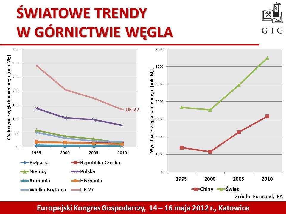 ŚWIATOWE TRENDY W GÓRNICTWIE WĘGLA Europejski Kongres Gospodarczy, 14 – 16 maja 2012 r., Katowice Źródło: Euracoal, IEA