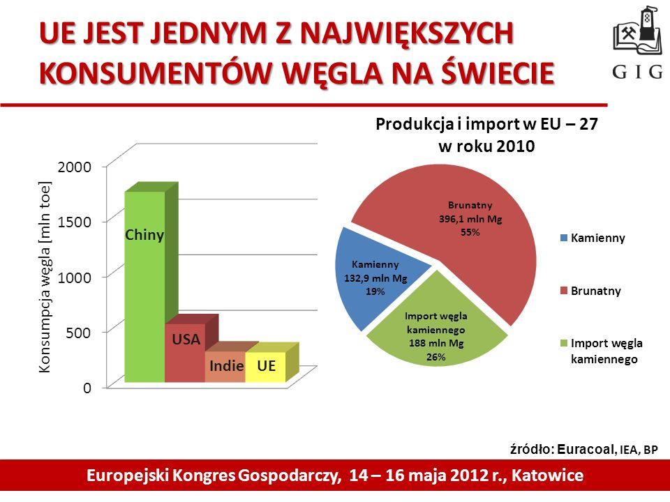 UE JEST JEDNYM Z NAJWIĘKSZYCH KONSUMENTÓW WĘGLA NA ŚWIECIE Europejski Kongres Gospodarczy, 14 – 16 maja 2012 r., Katowice źródło: Euracoal, IEA, BP