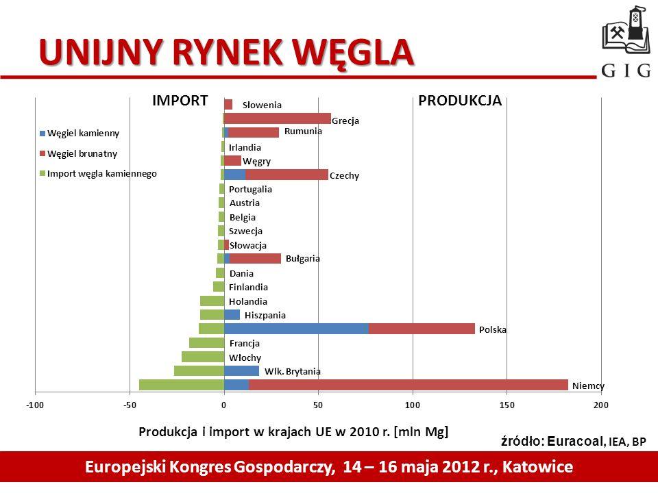 UNIJNY RYNEK WĘGLA Europejski Kongres Gospodarczy, 14 – 16 maja 2012 r., Katowice źródło: Euracoal, IEA, BP