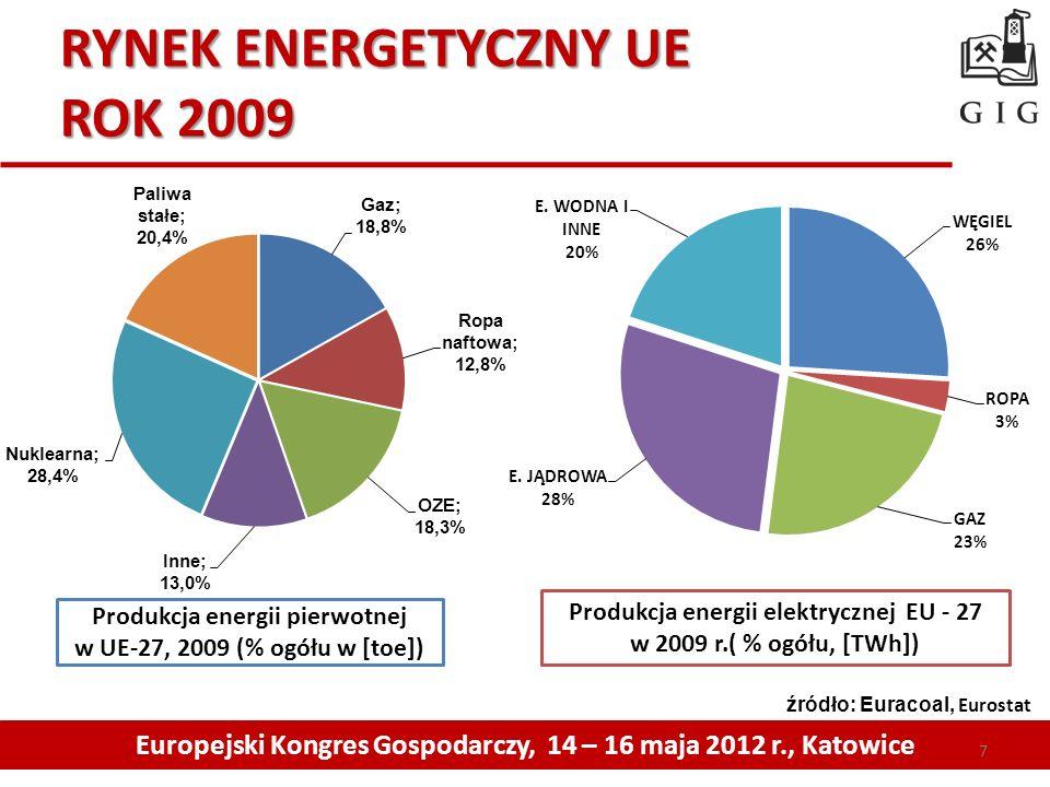 RYNEK ENERGETYCZNY UE ROK 2009 Europejski Kongres Gospodarczy, 14 – 16 maja 2012 r., Katowice Produkcja energii pierwotnej w UE-27, 2009 (% ogółu w [t