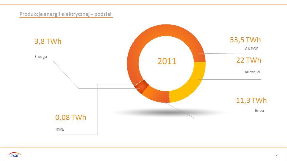 Tendencje na rynku energii w Polsce 16 Nasi doradcy przedstawią najkorzystniejszą ofertę i załatwią wszelkie formalności Liczba Doradców 424
