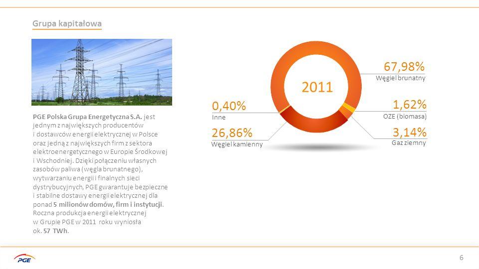 56,51 TWh ilość energii elektrycznej wyprodukowanej w Grupie Kapitałowej PGE ilość energii elektrycznej wyprodukowanej w Grupie Kapitałowej PGE 48,90 mln ton wydobycie węgla brunatnego w kopalniach z Grupy Kapitałowej PGE wydobycie węgla brunatnego w kopalniach z Grupy Kapitałowej PGE 40 % Udział Grupy Kapitałowej PGE w produkcji energii elektrycznej w Polsce 25 % Udział Grupy Kapitałowej PGE w rynku dystrybucji energii elektrycznej w Polsce Grupa kapitałowa 7 Liczba klientów 5 mln