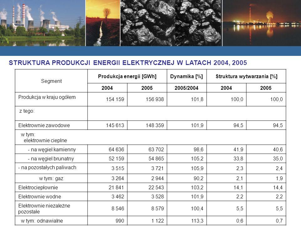 Segment Produkcja energii [GWh]Dynamika [%]Struktura wytwarzania [%] 200420052005/200420042005 Produkcja w kraju ogółem 154 159156 938101,8100,0 z tego: Elektrownie zawodowe 145 613148 359101,994,5 w tym: elektrownie cieplne - na węgiel kamienny 64 63663 70298,641,940,6 - na węgiel brunatny 52 15954 865105,233,835,0 - na pozostałych paliwach 3 5153 721105,92,32,4 w tym: gaz 3 2642 94490,22,11,9 Elektrociepłownie 21 84122 543103,214,114,4 Elektrownie wodne 3 4623 528101,92,2 Elektrownie niezależne pozostałe 8 5468 579100,45,5 w tym: odnawialne 9901 122113,30,60,7 STRUKTURA PRODUKCJI ENERGII ELEKTRYCZNEJ W LATACH 2004, 2005