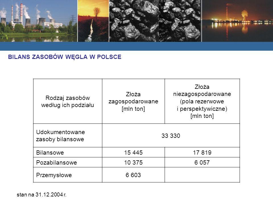 Rodzaj zasobów według ich podziału Złoża zagospodarowane [mln ton] Złoża niezagospodarowane (pola rezerwowe i perspektywiczne) [mln ton] Udokumentowane zasoby bilansowe 33 330 Bilansowe15 44517 819 Pozabilansowe10 3756 057 Przemysłowe6 603 stan na 31.12.2004 r.