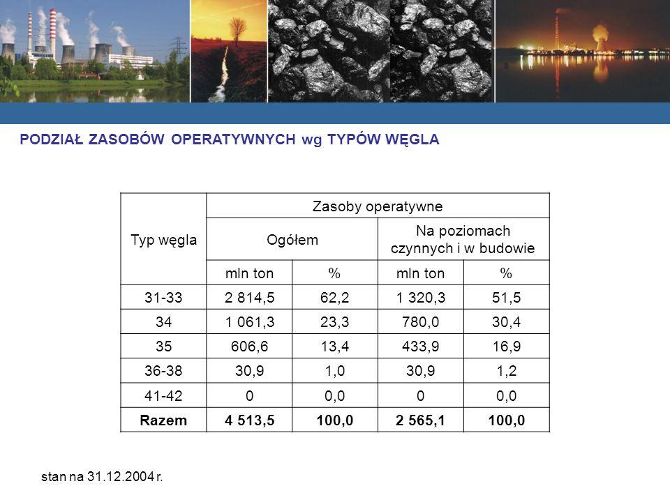 Typ węgla Zasoby operatywne Ogółem Na poziomach czynnych i w budowie mln ton% % 31-332 814,562,21 320,351,5 341 061,323,3780,030,4 35606,613,4433,916,9 36-3830,91,030,91,2 41-4200,00 Razem4 513,5100,02 565,1100,0 PODZIAŁ ZASOBÓW OPERATYWNYCH wg TYPÓW WĘGLA stan na 31.12.2004 r.