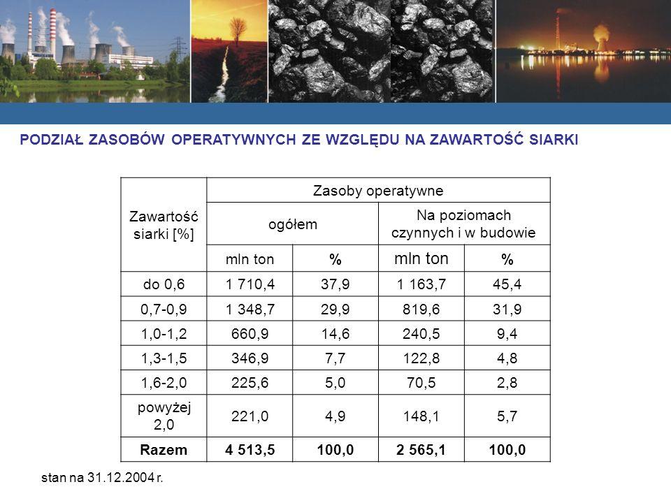 Zawartość siarki [%] Zasoby operatywne ogółem Na poziomach czynnych i w budowie mln ton% % do 0,61 710,437,91 163,745,4 0,7-0,91 348,729,9819,631,9 1,