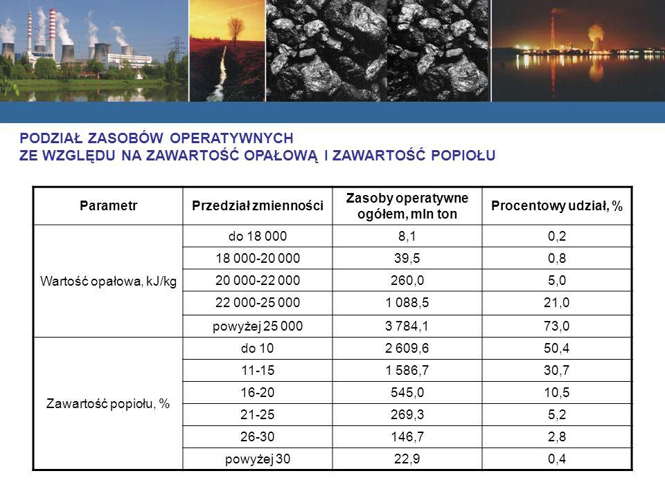 ParametrPrzedział zmienności Zasoby operatywne ogółem, mln ton Procentowy udział, % Wartość opałowa, kJ/kg do 18 0008,10,2 18 000-20 00039,50,8 20 000