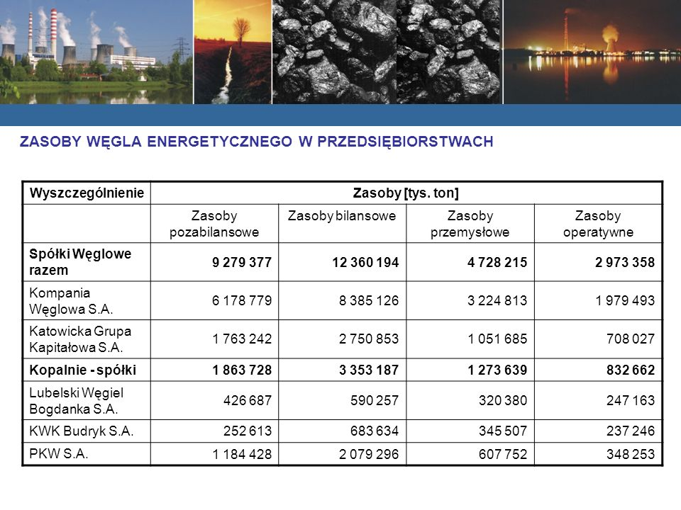 Zasoby węgla kamiennego w spółkach węglowych w Polsce wg stanu na dzień 31.12.2005r. (bez Siltech Sp. z o.o.) WyszczególnienieZasoby [tys. ton] Zasoby
