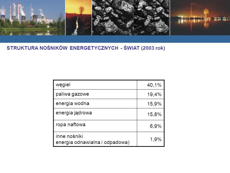 węgiel 40,1% paliwa gazowe 19,4% energia wodna 15,9% energia jądrowa 15,8% ropa naftowa 6,9% inne nośniki energia odnawialna i odpadowa) 1,9% STRUKTURA NOŚNIKÓW ENERGETYCZNYCH - ŚWIAT (2003 rok)
