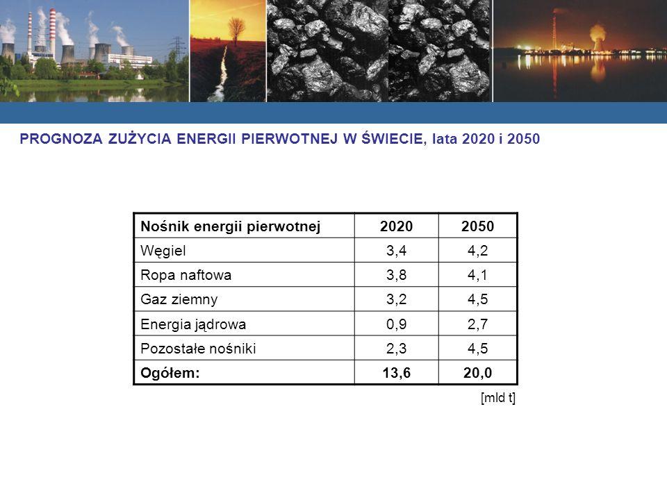 Nośnik energii pierwotnej20202050 Węgiel3,44,2 Ropa naftowa3,84,1 Gaz ziemny3,24,5 Energia jądrowa0,92,7 Pozostałe nośniki2,34,5 Ogółem:13,620,0 [mld t] PROGNOZA ZUŻYCIA ENERGII PIERWOTNEJ W ŚWIECIE, lata 2020 i 2050