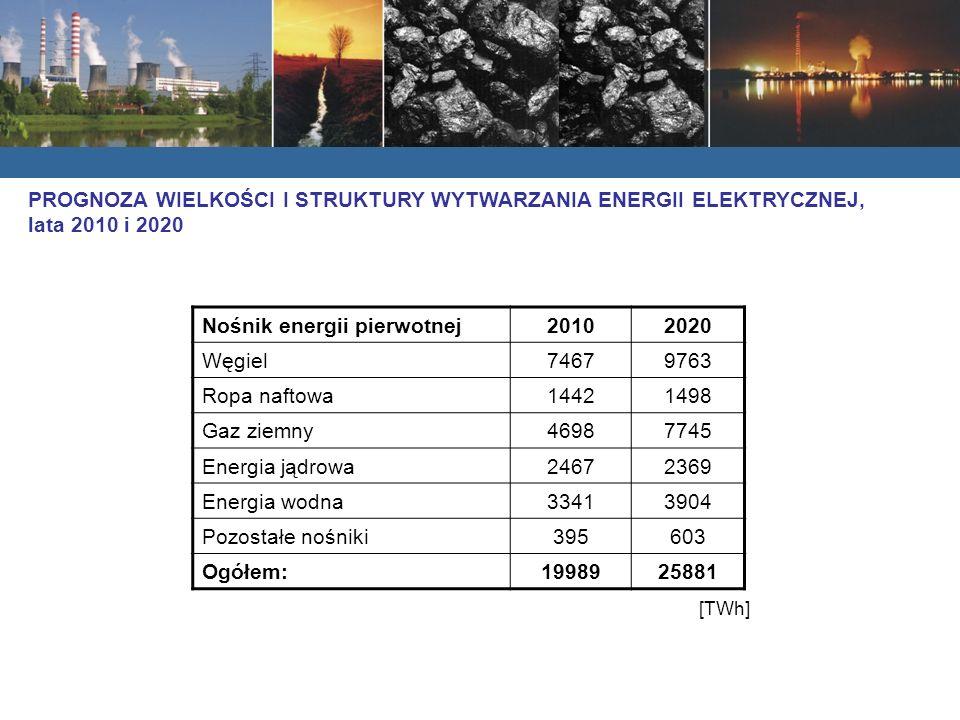 Nośnik energii pierwotnej20102020 Węgiel74679763 Ropa naftowa14421498 Gaz ziemny46987745 Energia jądrowa24672369 Energia wodna33413904 Pozostałe nośniki395603 Ogółem:1998925881 [TWh] PROGNOZA WIELKOŚCI I STRUKTURY WYTWARZANIA ENERGII ELEKTRYCZNEJ, lata 2010 i 2020