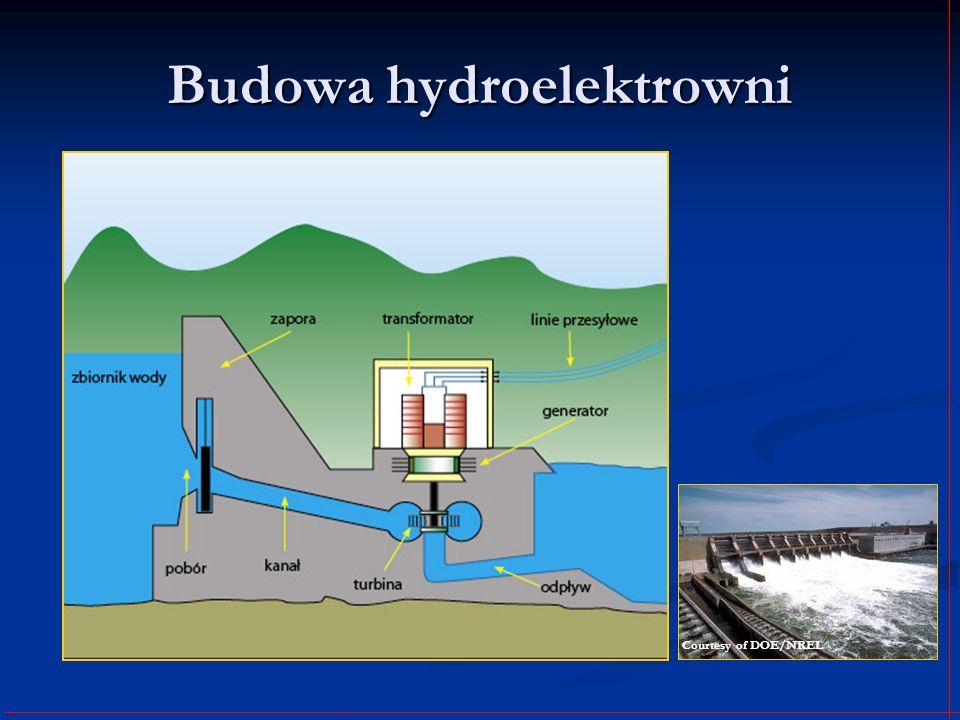 Budowa hydroelektrowni Courtesy of DOE/NREL