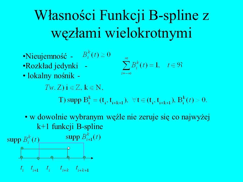 Własności Funkcji B-spline z węzłami wielokrotnymi Nieujemność - Rozkład jedynki - lokalny nośnik - w dowolnie wybranym węźle nie zeruje się co najwyż