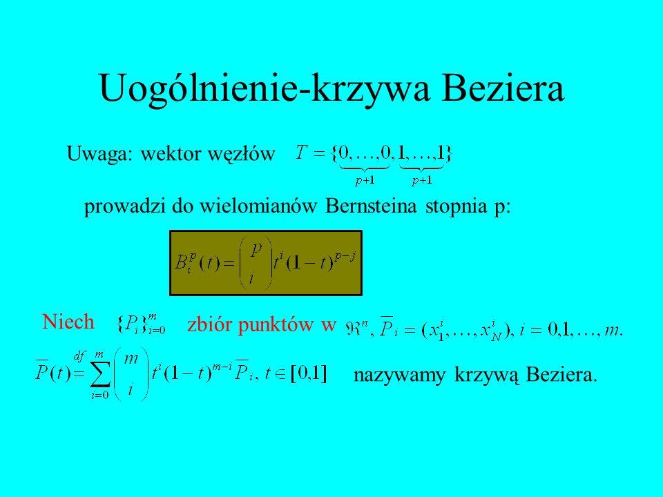 Uogólnienie-krzywa Beziera Uwaga: wektor węzłów prowadzi do wielomianów Bernsteina stopnia p: Niech zbiór punktów w nazywamy krzywą Beziera.