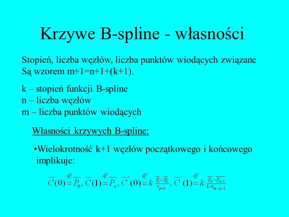Krzywe B-spline - własności Stopień, liczba węzłów, liczba punktów wiodących związane Są wzorem m+1=n+1+(k+1). k – stopień funkcji B-spline n – liczba