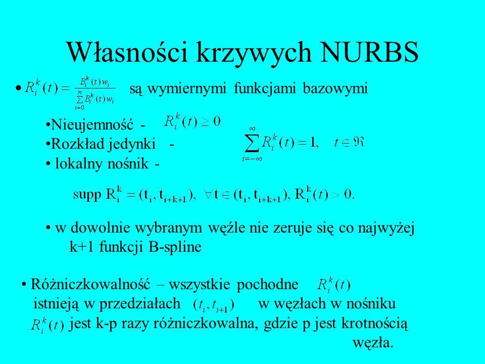Własności krzywych NURBS są wymiernymi funkcjami bazowymi Nieujemność - Rozkład jedynki - lokalny nośnik - w dowolnie wybranym węźle nie zeruje się co