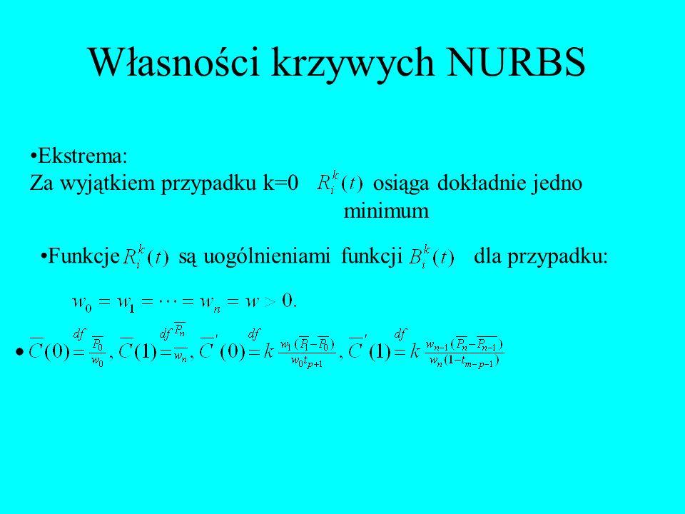 Własności krzywych NURBS Ekstrema: Za wyjątkiem przypadku k=0 osiąga dokładnie jedno minimum Funkcje są uogólnieniami funkcji dla przypadku: