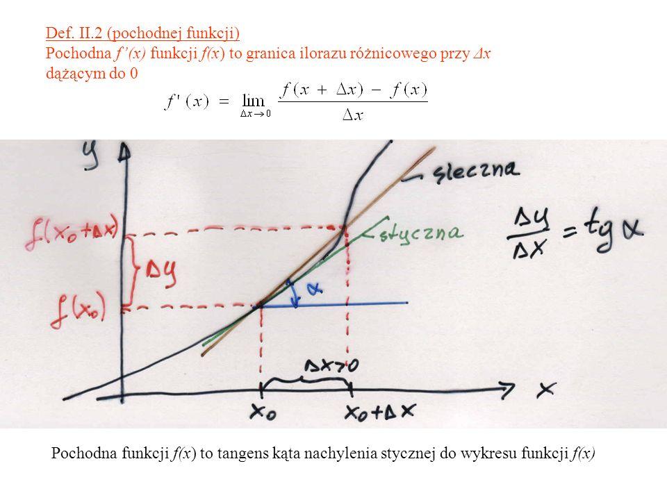 Def. II.2 (pochodnej funkcji) Pochodna f(x) funkcji f(x) to granica ilorazu różnicowego przy Δx dążącym do 0 Pochodna funkcji f(x) to tangens kąta nac