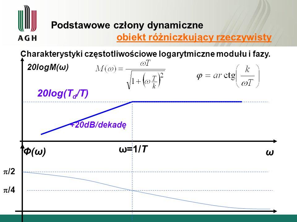 Podstawowe człony dynamiczne obiekt różniczkujący rzeczywisty Charakterystyki częstotliwościowe logarytmiczne modułu i fazy.