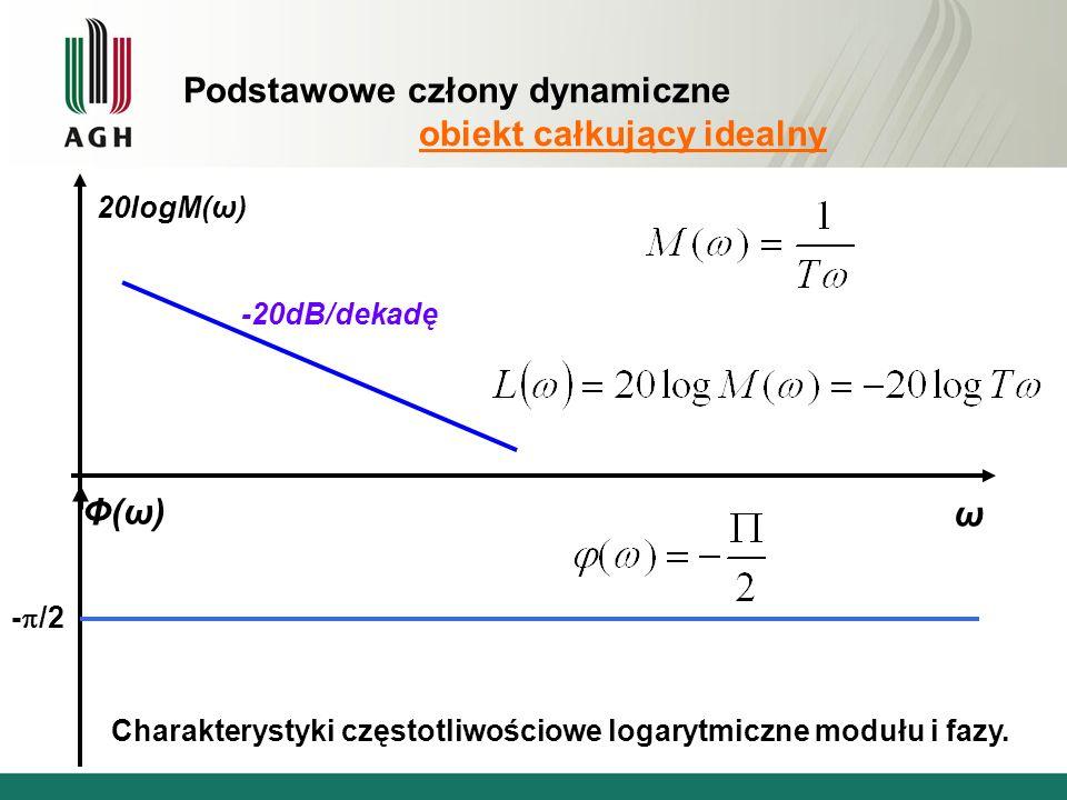 Podstawowe człony dynamiczne obiekt całkujący idealny ω 20logM(ω) Φ(ω)Φ(ω) -20dB/dekadę - /2 Charakterystyki częstotliwościowe logarytmiczne modułu i fazy.